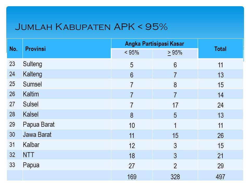 No.Provinsi Angka Partisipasi Kasar Total < 95%> 95% 23 Sulteng 5611 24 Kalteng 6713 25 Sumsel 7815 26 Kaltim 7714 27 Sulsel 71724 28 Kalsel 8513 29 P