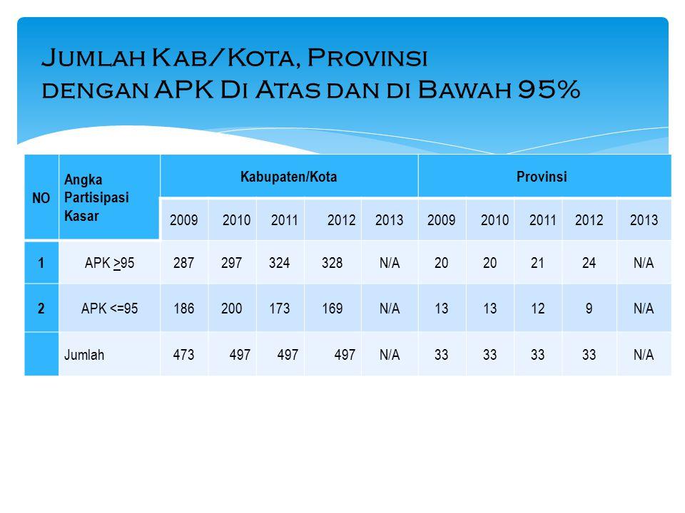 NO Angka Partisipasi Kasar Kabupaten/KotaProvinsi 2009201020112012201320092010201120122013 1 APK >95287297324328N/A20 2124N/A 2 APK <=95186200173169N/