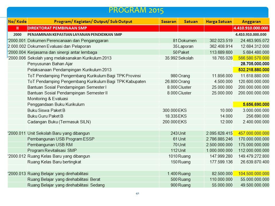 41 PROGRAM 2015 No/ KodeProgram/ Kegiatan/ Output/ Sub Output SasaranSatuan Harga Satuan Anggaran IIDIREKTORAT PEMBINAAN SMP 4.410.910.000.000 2000PEN