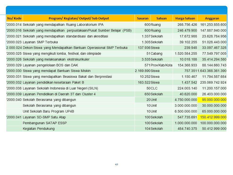 42 No/ KodeProgram/ Kegiatan/ Output/ Sub Output SasaranSatuan Harga Satuan Anggaran '2000.014Sekolah yang mendapatkan Ruang Laboratorium IPA600Ruang2