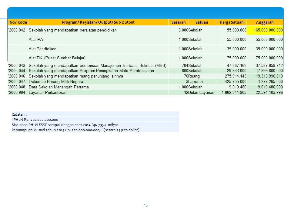 43 Catatan : - PHLN Rp. 270.000.000.000 Sisa dana PHLN ESSP sampai dengan sept 2014 Rp. 735.7 milyar kemampuan Ausaid tahun 2015 Rp. 270.000.000.000,-