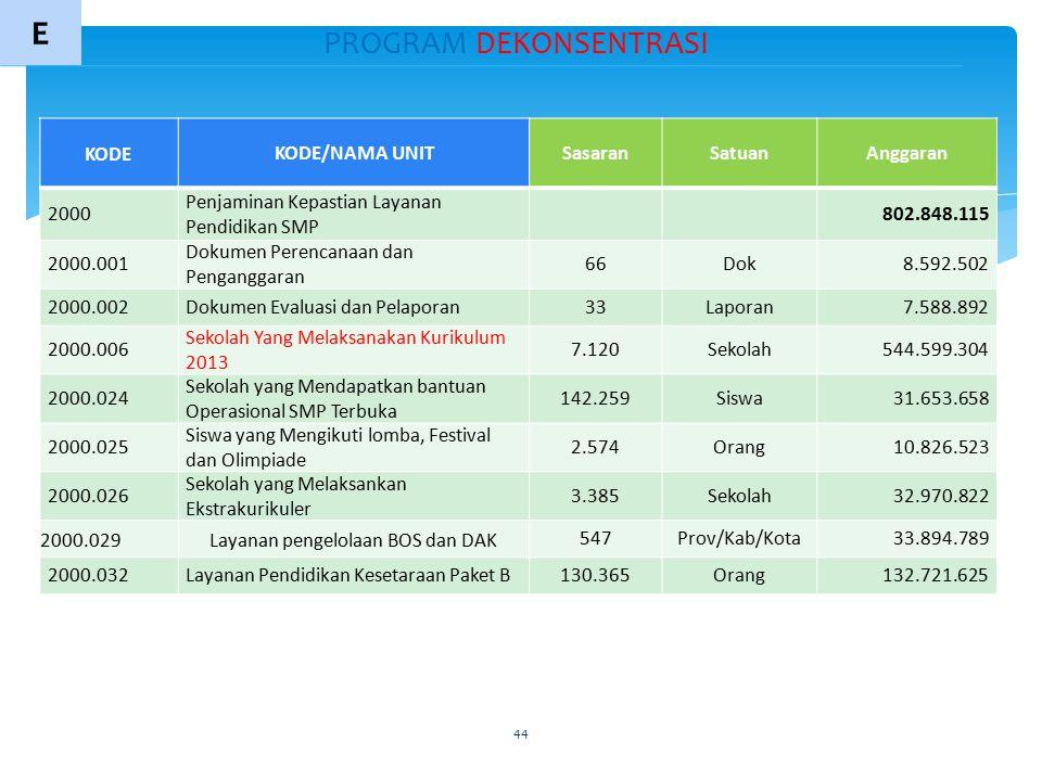 44 E PROGRAM DEKONSENTRASI KODE KODE/NAMA UNITSasaranSatuanAnggaran 2000 Penjaminan Kepastian Layanan Pendidikan SMP 802.848.115 2000.001 Dokumen Pere
