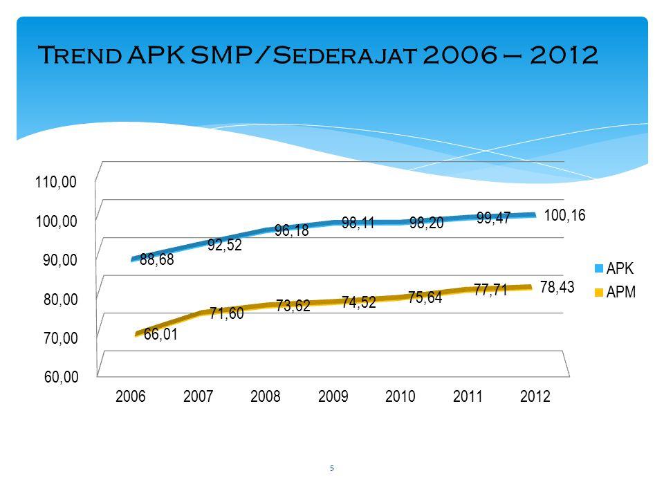 Kontribusi Penuntasan Wajar Dikdas Kemdikbud dan Kemenag MOEC = 77.46% MORA = 22,54%
