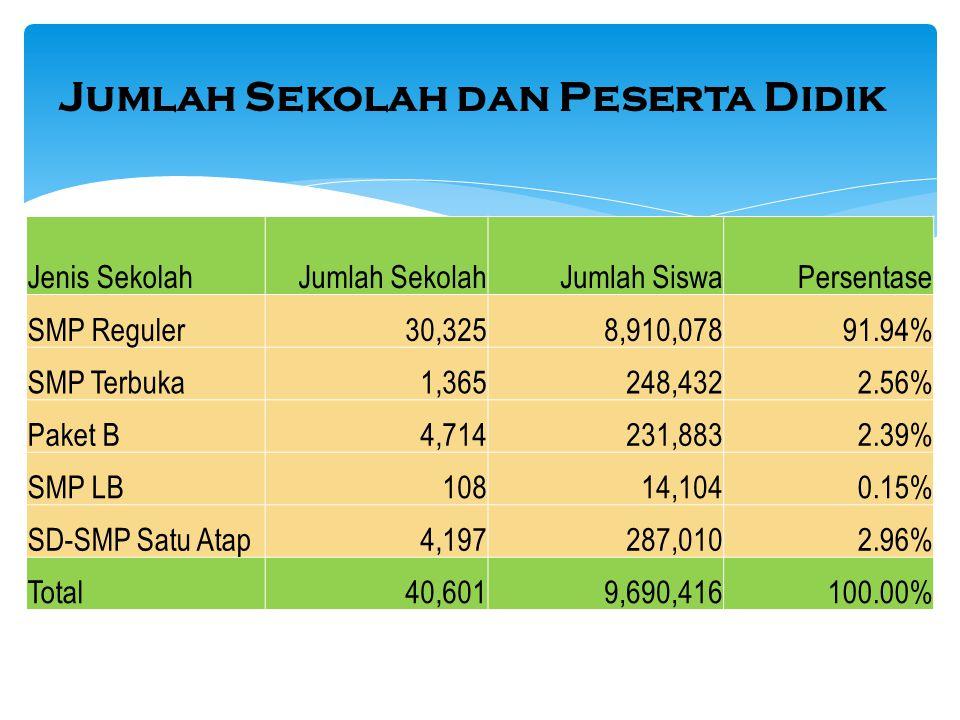 Jumlah Sekolah dan Peserta Didik Jenis SekolahJumlah SekolahJumlah SiswaPersentase SMP Reguler 30,3258,910,07891.94% SMP Terbuka 1,365248,4322.56% Pak