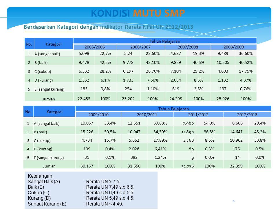 8 KONDISI MUTU SMP 1 No.Kategori Tahun Pelajaran 2005/20062006/20072007/20082008/2009 1A (sangat baik) 5.09822,7%5.2422.60%4.68719,3%9.48936,60% 2B (b