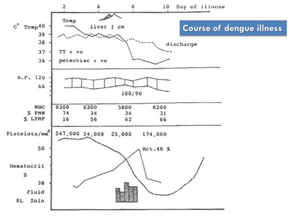 Laboratorium  DL, urutan lapor : Hb, Hct/PCV Hb, Hct/PCV Lekosit, Hitung Jenis Lekosit, Hitung Jenis Trombosit Trombosit  LFT (?)  IgM & IgG anti dengue (?) Hct/PCV ≈ 3 X Hb  Kebocoran Plasma  Peningkatan Hct/PCV > 20%  Biasanya terjadi pada demam hari ke : 3 – 4 – 5