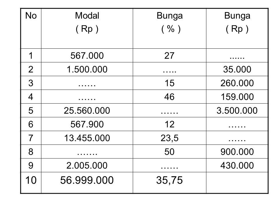 NoModal ( Rp ) Bunga ( % ) Bunga ( Rp ) 1567.00027...... 21.500.000…..35.000 3……15260.000 4……46159.000 525.560.000……3.500.000 6567.90012…… 713.455.000