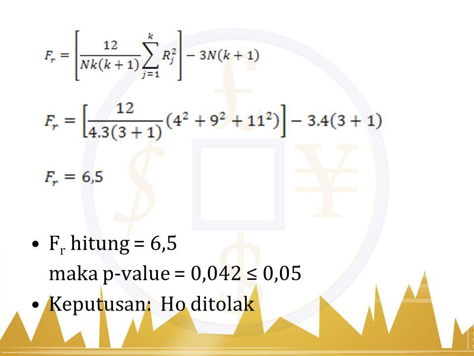 F r hitung = 6,5 maka p-value = 0,042 ≤ 0,05 Keputusan: Ho ditolak