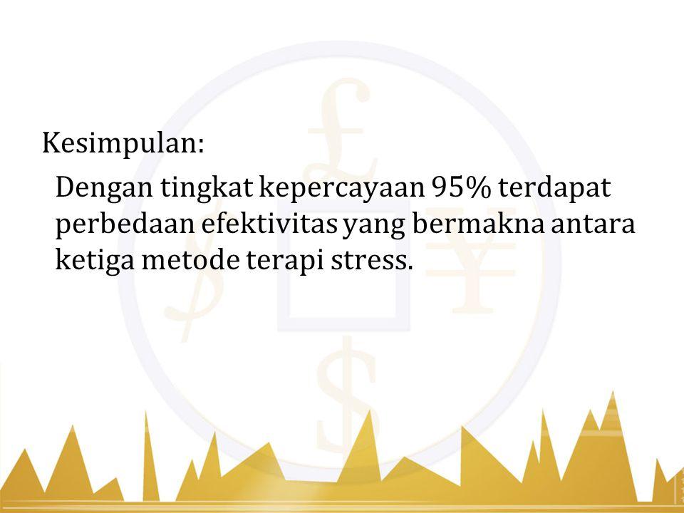 Kesimpulan: Dengan tingkat kepercayaan 95% terdapat perbedaan efektivitas yang bermakna antara ketiga metode terapi stress.