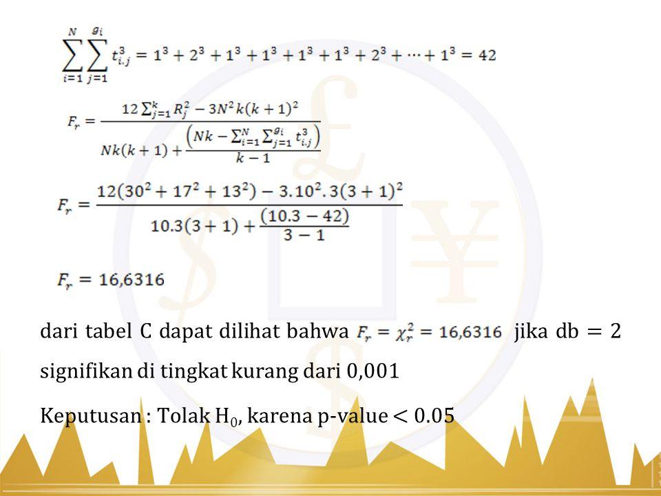 dari tabel C dapat dilihat bahwa jika db = 2 signifikan di tingkat kurang dari 0,001 Keputusan : Tolak H 0, karena p-value < 0.05