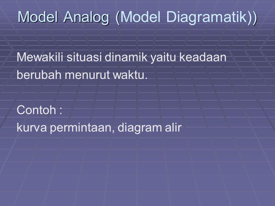 Model Analog () Model Analog (Model Diagramatik)) Mewakili situasi dinamik yaitu keadaan berubah menurut waktu. Contoh : kurva permintaan, diagram ali