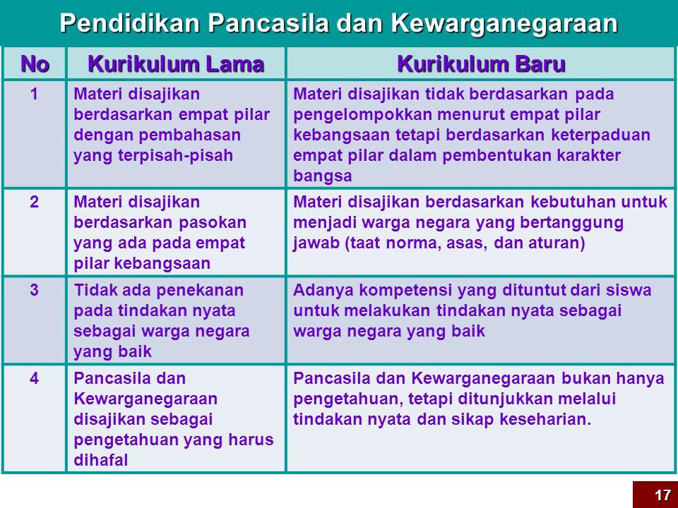 Bahasa Indonesia/Inggris NoNoNoNo Kurikulum Lama Kurikulum Baru 1Materi yang diajarkan ditekankan pada tatabahasa/struktur bahasa Materi yg dijarkan ditekankan pd kompeten- si berbahasa sebagai alat komunikasi untuk menyampaikan gagasan dan pengetahuan 2Siswa tidak dibiasakan membaca dan memahami makna teks yang disajikan Siswa dibiasakan membaca dan memahami makna teks serta meringkas & menyajikan ulang dengan bahasa sendiri 3Siswa tidak dibiasakan menyusun teks yg siste- matis, logis, dan efektif Siswa dibiasakan menyusun teks yang sistematis, logis, dan efektif melalui latihan- latihan penyusunan teks 4Siswa tidak dikenalkan ttg aturan-aturan teks yg sesuai dgn kebutuhan Siswa dikenalkan dgn aturan-2 teks yg sesuai shg tdk rancu dlm proses penyu- sunan teks (sesuai dgn situasi & kondisi: siapa, apa, dimana) 5Kurang menekankan pada pentingnya ekspresi & spontanitas dlm berbahasa Siswa dibiasakan utk dpt mengekspresikan dirinya dan pengetahuannya dengan bahasa yang meyakinkan secara spontan 16
