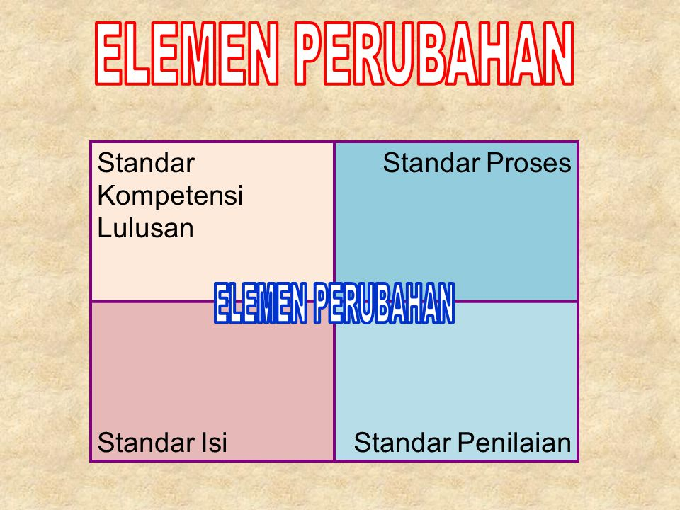 Standar Kompetensi Lulusan Standar Proses Standar IsiStandar Penilaian