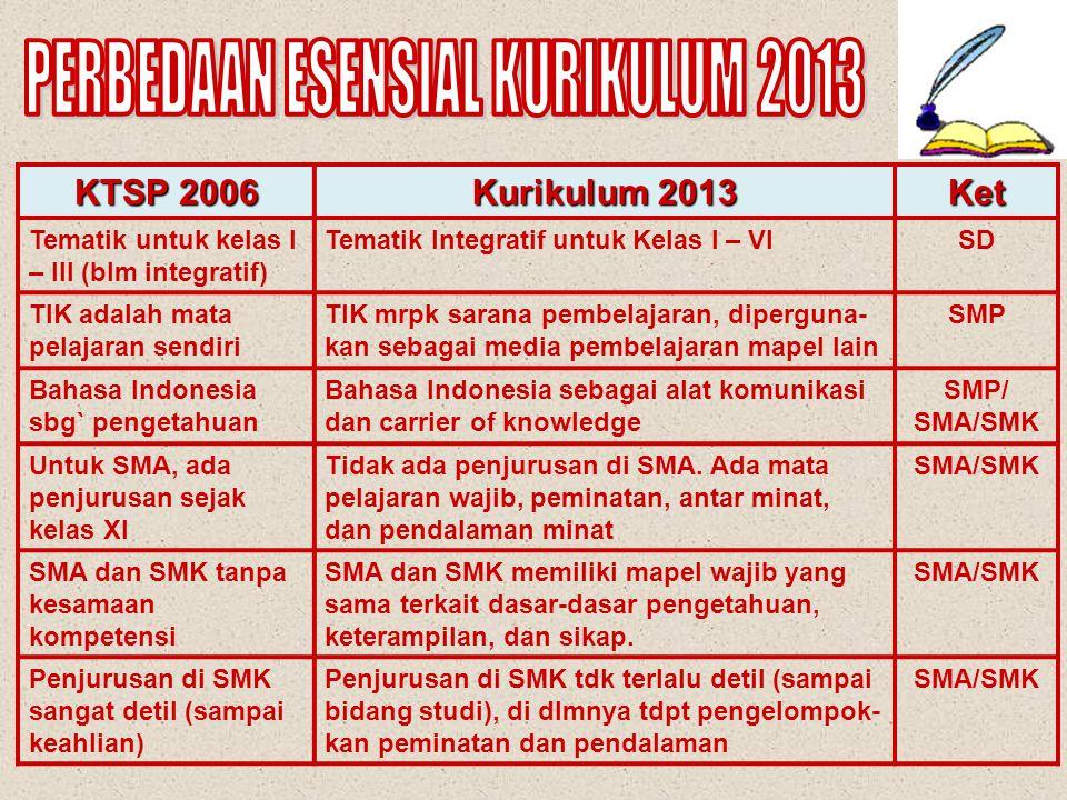 KTSP 2006 Kurikulum 2013 Ket Mapel tertentu mendu- kung kompetensi tertentu Tiap mapel mendukung semua kompetensi (sikap, keterampilan, pengetahuan) S