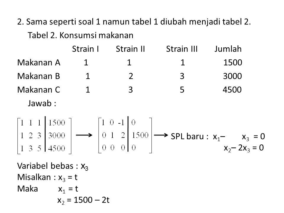 2. Sama seperti soal 1 namun tabel 1 diubah menjadi tabel 2. Tabel 2. Konsumsi makanan Strain I Strain II Strain III Jumlah Makanan A 1 1 1 1500 Makan