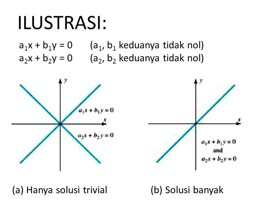 ILUSTRASI: a 1 x + b 1 y = 0 (a 1, b 1 keduanya tidak nol) a 2 x + b 2 y = 0 (a 2, b 2 keduanya tidak nol) (a) Hanya solusi trivial(b) Solusi banyak
