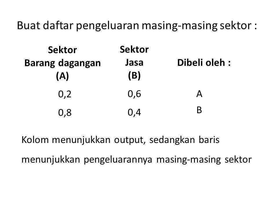 Buat daftar pengeluaran masing-masing sektor : Sektor Barang dagangan (A) Sektor Jasa (B) Dibeli oleh : 0,8 0,4 0,6 0,2 B A Kolom menunjukkan output,