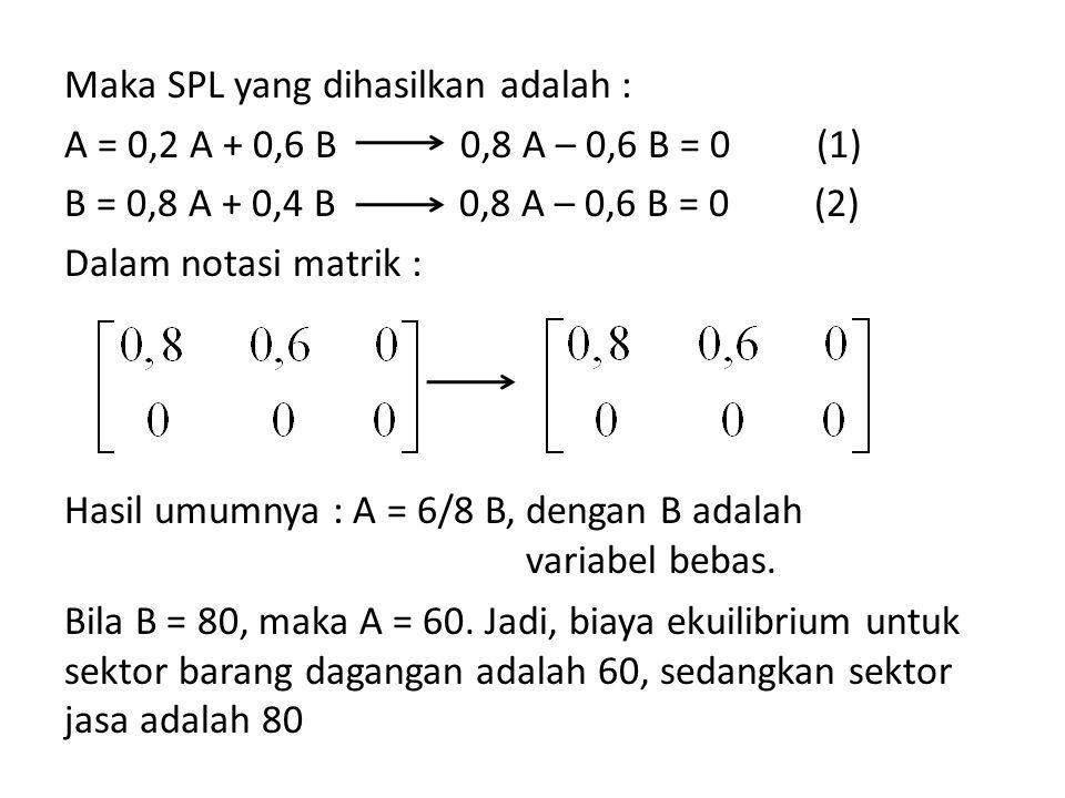 Maka SPL yang dihasilkan adalah : A = 0,2 A + 0,6 B 0,8 A – 0,6 B = 0 (1) B = 0,8 A + 0,4 B 0,8 A – 0,6 B = 0 (2) Dalam notasi matrik : Bila B = 80, m
