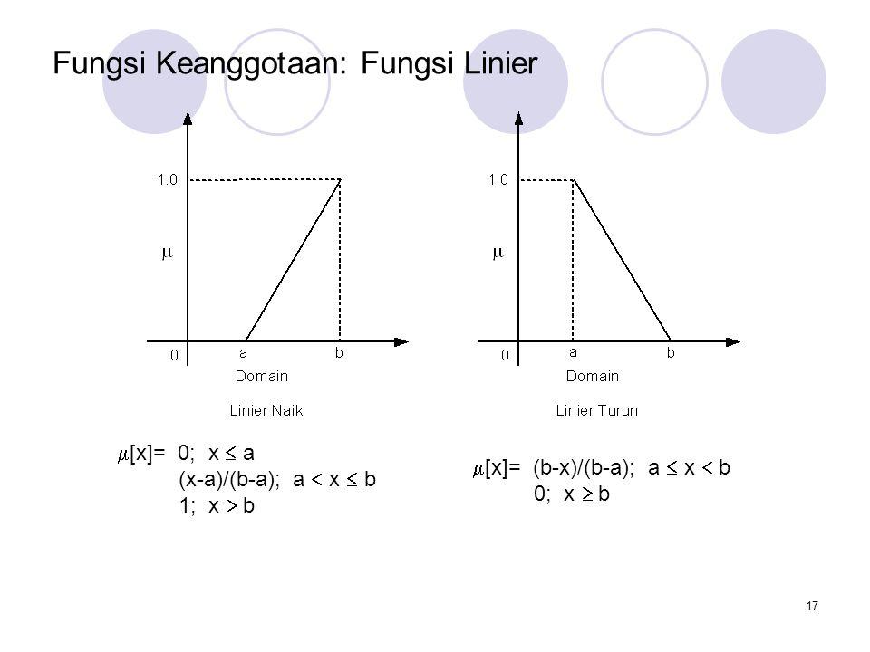 17 Fungsi Keanggotaan: Fungsi Linier  [x]= 0; x  a (x-a)/(b-a); a  x  b 1; x  b  [x]= (b-x)/(b-a); a  x  b 0; x  b