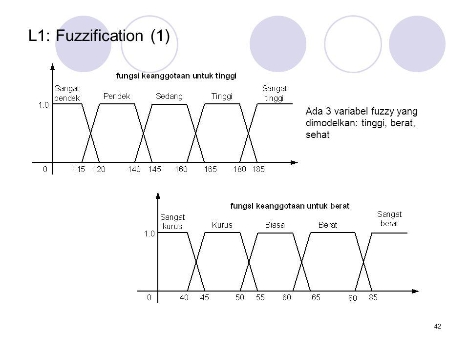 42 Ada 3 variabel fuzzy yang dimodelkan: tinggi, berat, sehat L1: Fuzzification (1)