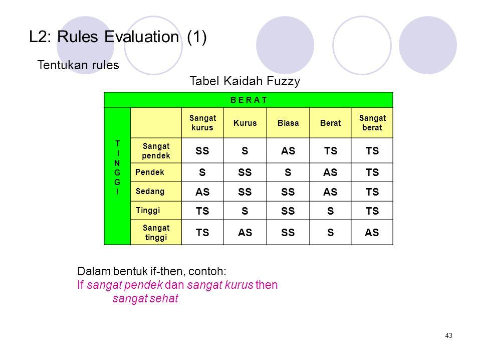43 L2: Rules Evaluation (1) Tentukan rules B E R A T T I N G I Sangat kurus KurusBiasaBerat Sangat berat Sangat pendek SSSASTS Pendek SSSSASTS Sedang ASSS ASTS Tinggi TSSSSSTS Sangat tinggi TSASSSSAS Tabel Kaidah Fuzzy Dalam bentuk if-then, contoh: If sangat pendek dan sangat kurus then sangat sehat
