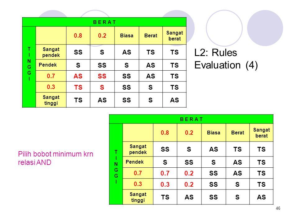 46 L2: Rules Evaluation (4) B E R A T TINGGITINGGI 0.80.2 BiasaBerat Sangat berat Sangat pendek SSSASTS Pendek SSSSASTS 0.7 ASSS ASTS 0.3 TSSSSSTS Sangat tinggi TSASSSSAS B E R A T TINGGITINGGI 0.80.2 BiasaBerat Sangat berat Sangat pendek SSSASTS Pendek SSSSASTS 0.7 0.2SSASTS 0.3 0.2SSSTS Sangat tinggi TSASSSSAS Pilih bobot minimum krn relasi AND