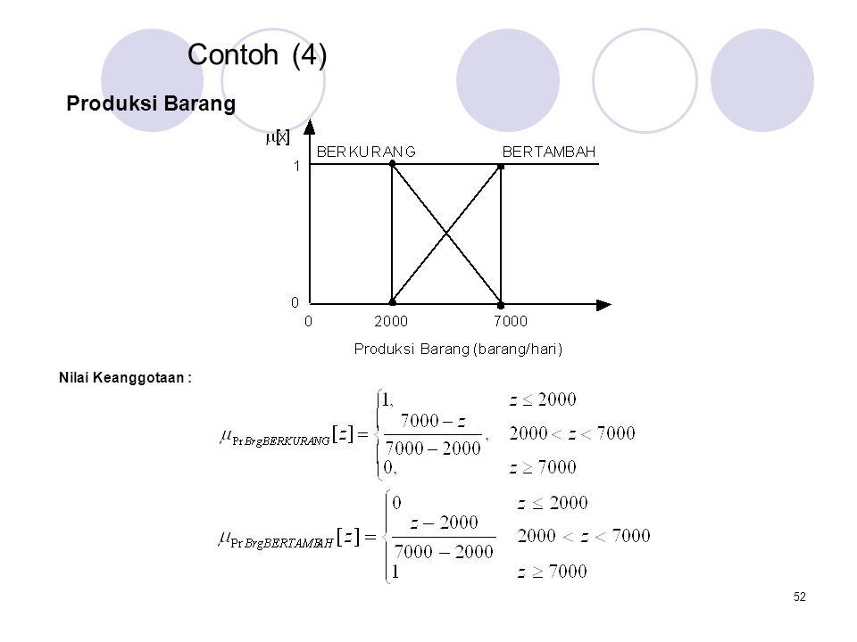 52 Contoh (4) Nilai Keanggotaan : Produksi Barang
