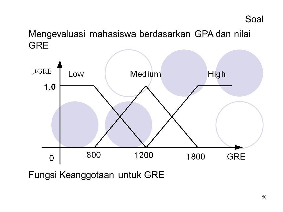 56 Soal Mengevaluasi mahasiswa berdasarkan GPA dan nilai GRE Fungsi Keanggotaan untuk GRE