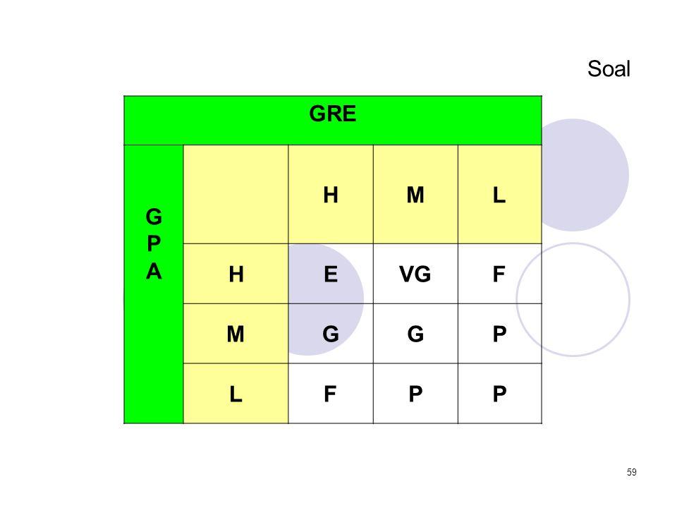 59 Soal GRE GPAGPA HML HEVGF MGGP LFPP