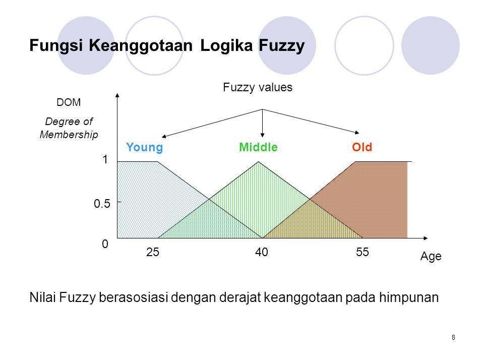 29 Mamdani fuzzy inference Fuzzifikasi: menentukan derajat keanggotaan input x1 dan y1 pada himpunan fuzzy