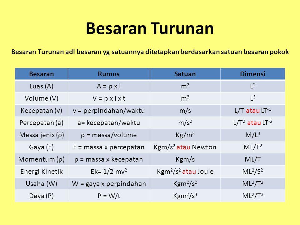 Besaran Turunan BesaranRumusSatuanDimensi Luas (A)A = p x lm2m2 L2L2 Volume (V)V = p x l x tm3m3 L3L3 Kecepatan (v)v = perpindahan/waktum/sL/T atau LT