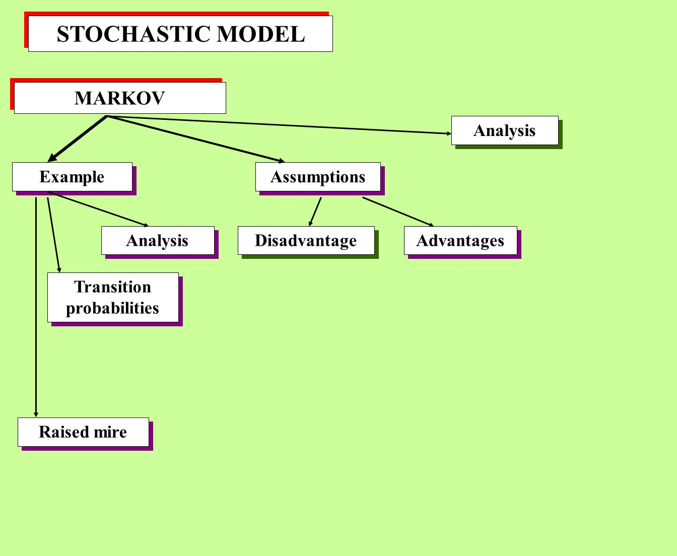 STOCHASTIC MODEL MARKOV Example Assumptions Transition probabilities Analysis Disadvantage Raised mire Advantages Analysis