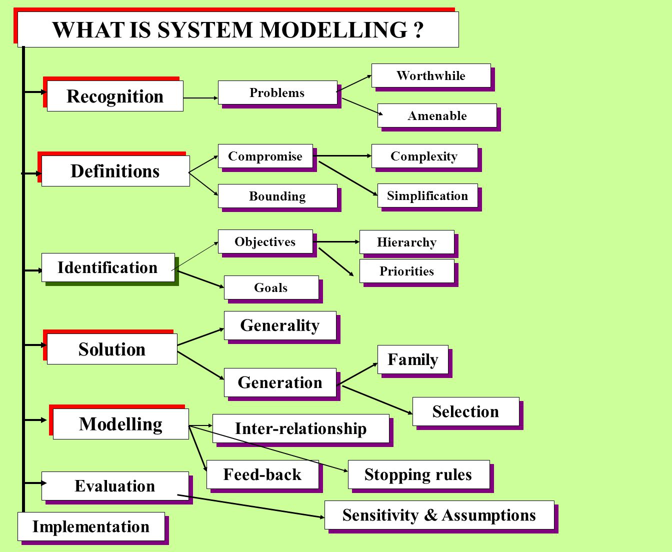 PHASES OF SYSTEM MODELLING Recognition Definition and bounding of the problems Generation of solution Identification of goals and objectives MODELLING Evaluation of potential courses of action Implementation of results