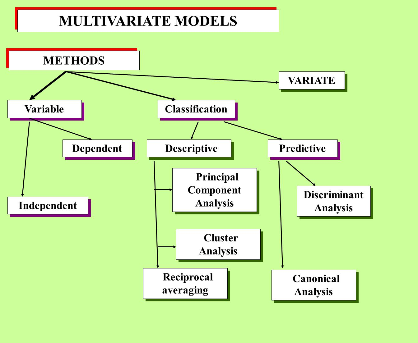 MULTIVARIATE MODELS METHODS Variable Classification Independent Dependent Descriptive Predictive VARIATE Principal Component Analysis Cluster Analysis