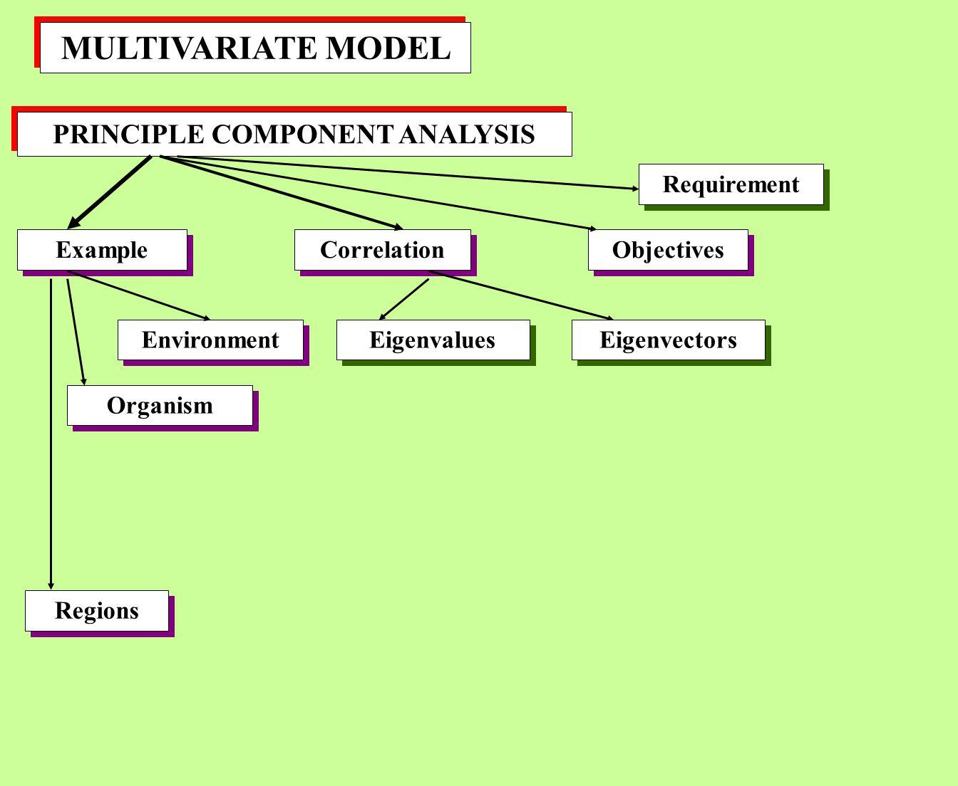 MULTIVARIATE MODEL PRINCIPLE COMPONENT ANALYSIS Example Correlation Organism Environment Eigenvalues Regions Objectives Requirement Eigenvectors