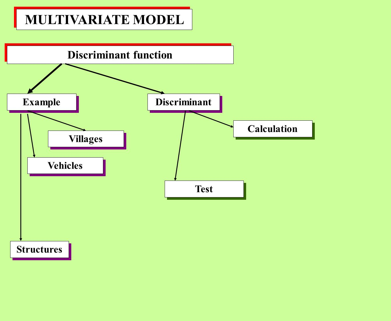 MULTIVARIATE MODEL Discriminant function Example Discriminant Vehicles Villages Calculation Structures Test