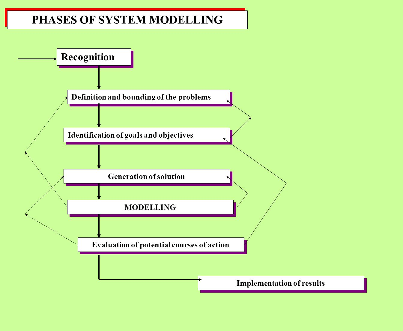PHASES OF SYSTEM MODELLING Recognition Definition and bounding of the problems Generation of solution Identification of goals and objectives MODELLING