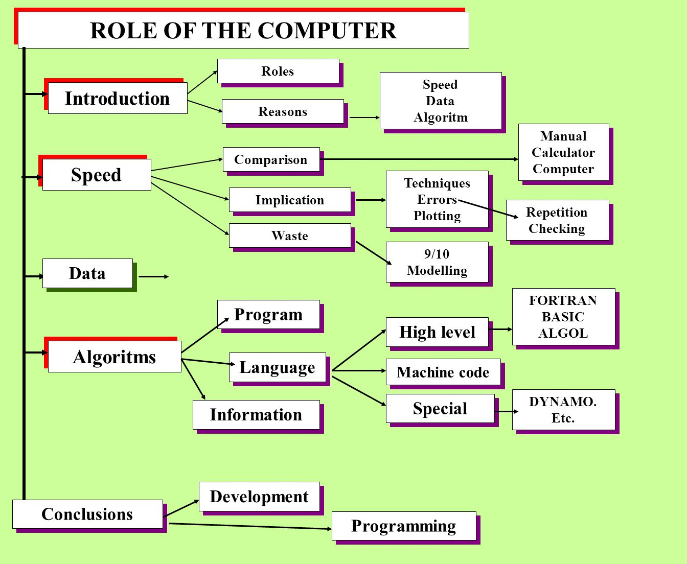 ROLE OF THE COMPUTER Introduction Speed Roles Conclusions Data Development Algoritms Reasons Speed Data Algoritm Speed Data Algoritm Comparison Implic