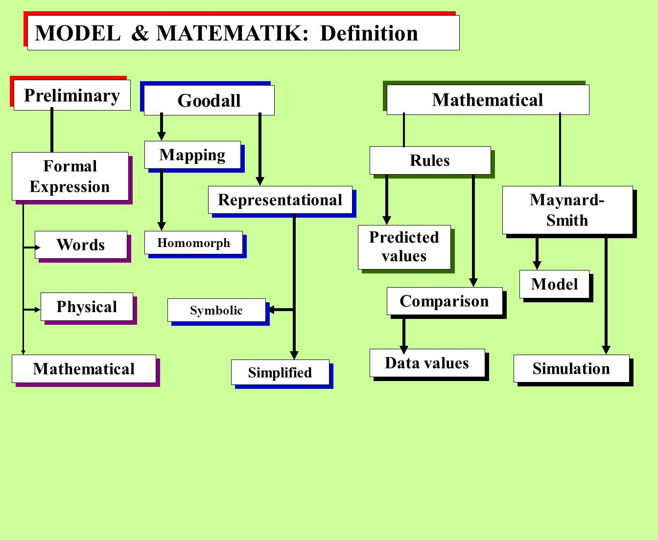 MODEL & MATEMATIK: Definition Preliminary Goodall Mathematical Formal Expression Words Physical Mapping Representational Rules Predicted values Maynar