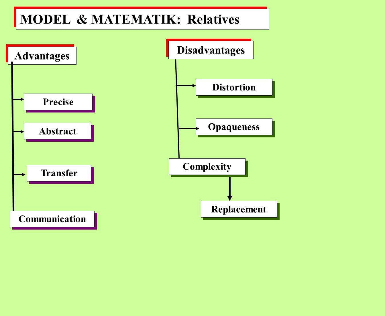 MODEL & MATEMATIK: Relatives Advantages Disadvantages Precise Abstract Communication Distortion Opaqueness Transfer Complexity Replacement