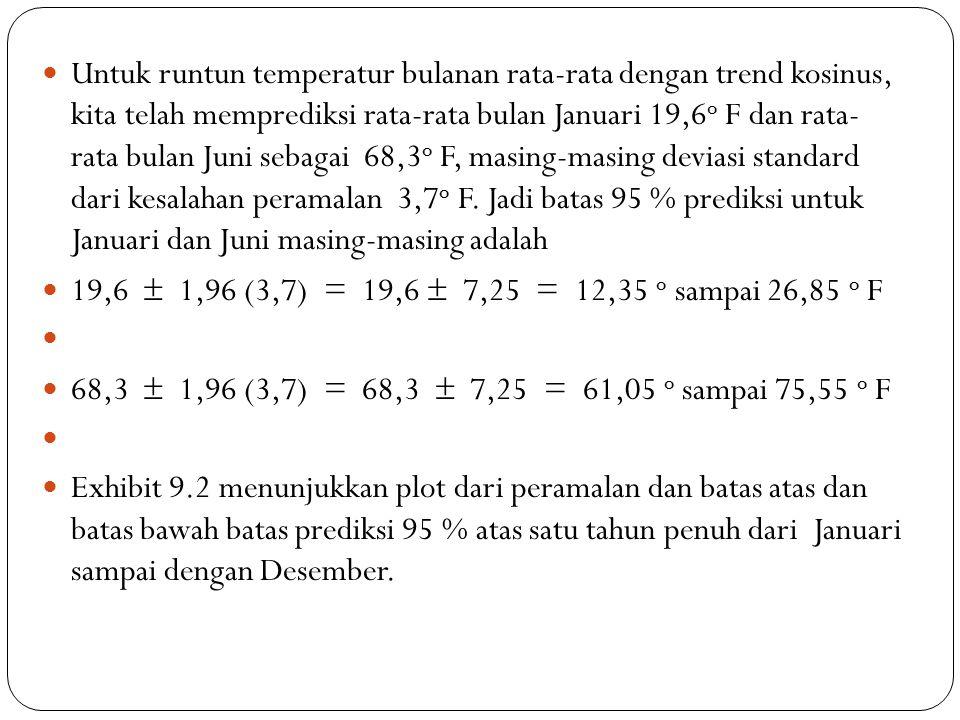 Untuk runtun temperatur bulanan rata-rata dengan trend kosinus, kita telah memprediksi rata-rata bulan Januari 19,6 o F dan rata- rata bulan Juni sebagai 68,3 o F, masing-masing deviasi standard dari kesalahan peramalan 3,7 o F.