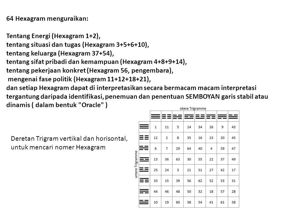 64 Hexagram menguraikan: Tentang Energi (Hexagram 1+2), tentang situasi dan tugas (Hexagram 3+5+6+10), tentang keluarga (Hexagram 37+54), tentang sifa