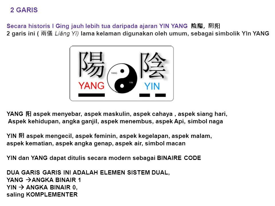 2 GARIS Secara historis I Ging jauh lebih tua daripada ajaran YIN YANG 陰陽, 阴阳 2 garis ini ( 兩儀 Liǎng Yí) lama kelaman digunakan oleh umum, sebagai sim