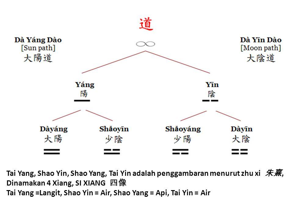 Tai Yang, Shao Yin, Shao Yang, Tai Yin adalah penggambaran menurut zhu xi 朱熹, Dinamakan 4 Xiang, SI XIANG 四像 Tai Yang =Langit, Shao Yin = Air, Shao Ya