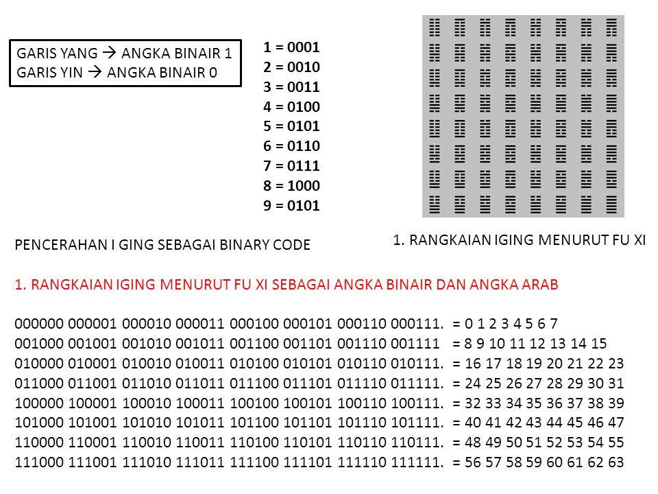 1 = 0001 2 = 0010 3 = 0011 4 = 0100 5 = 0101 6 = 0110 7 = 0111 8 = 1000 9 = 0101 PENCERAHAN I GING SEBAGAI BINARY CODE 1. RANGKAIAN IGING MENURUT FU X