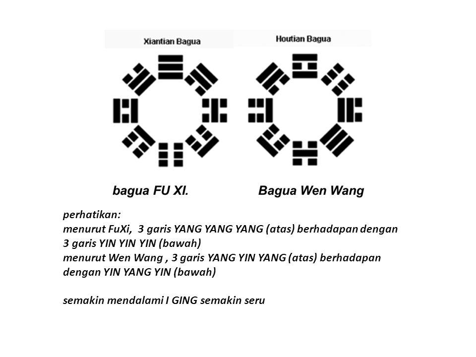 64 Hexagram dan ARTINYA Iging terdiri dari 64 Hexagram.setiap Hexagram terdiri dari 6 tumpuk garisan, masing masing garis terdiri dari 2 jenis garis, sebagai garis tidak terputus,simbol YANG dan sebagai garis terputus, simbol YIN Hexagram terdiri dari 2 Trigramm yang ditumpuk, sebagai contoh, trigram diaras (biru)  Gen, gunung trigram dibawah (merah)  Dui, danau contoh lain Garis YANG berarti keras dan terang, sedangkan garis YIN lembut dan gelap.