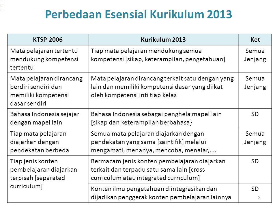 KTSP 2006Kurikulum 2013Ket Mata pelajaran tertentu mendukung kompetensi tertentu Tiap mata pelajaran mendukung semua kompetensi [sikap, keterampilan,