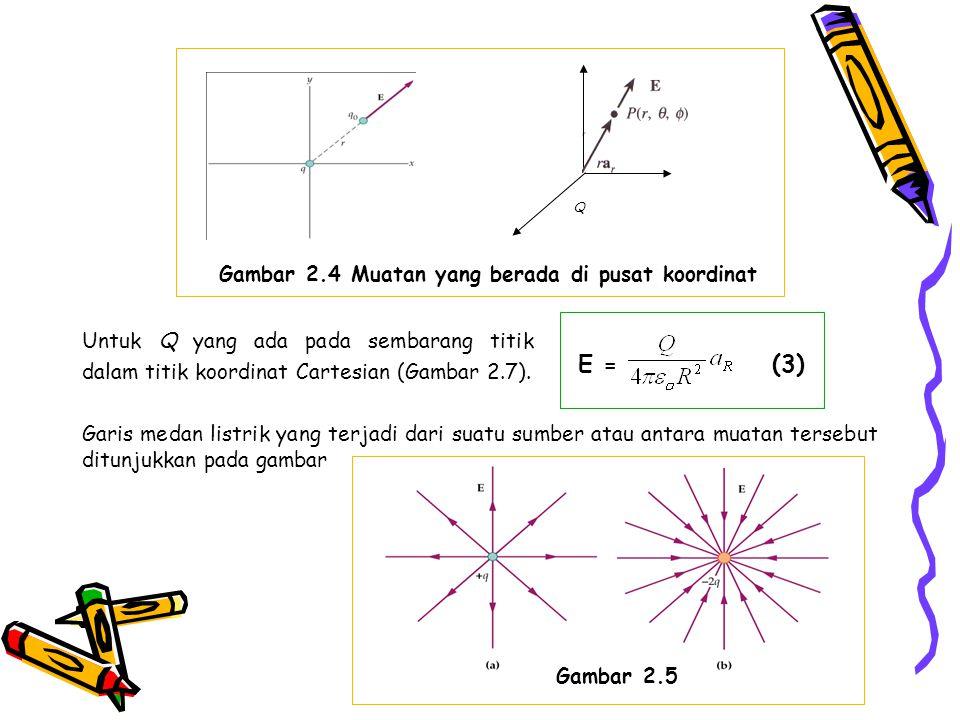 Q Gambar 2.4 Muatan yang berada di pusat koordinat Untuk Q yang ada pada sembarang titik dalam titik koordinat Cartesian (Gambar 2.7). Garis medan lis