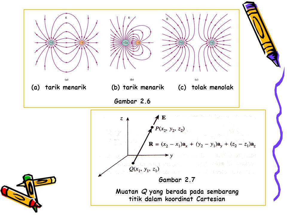 (a) tarik menarik (b) tarik menarik (c) tolak menolak Gambar 2.6 Gambar 2.7 Muatan Q yang berada pada sembarang titik dalam koordinat Cartesian