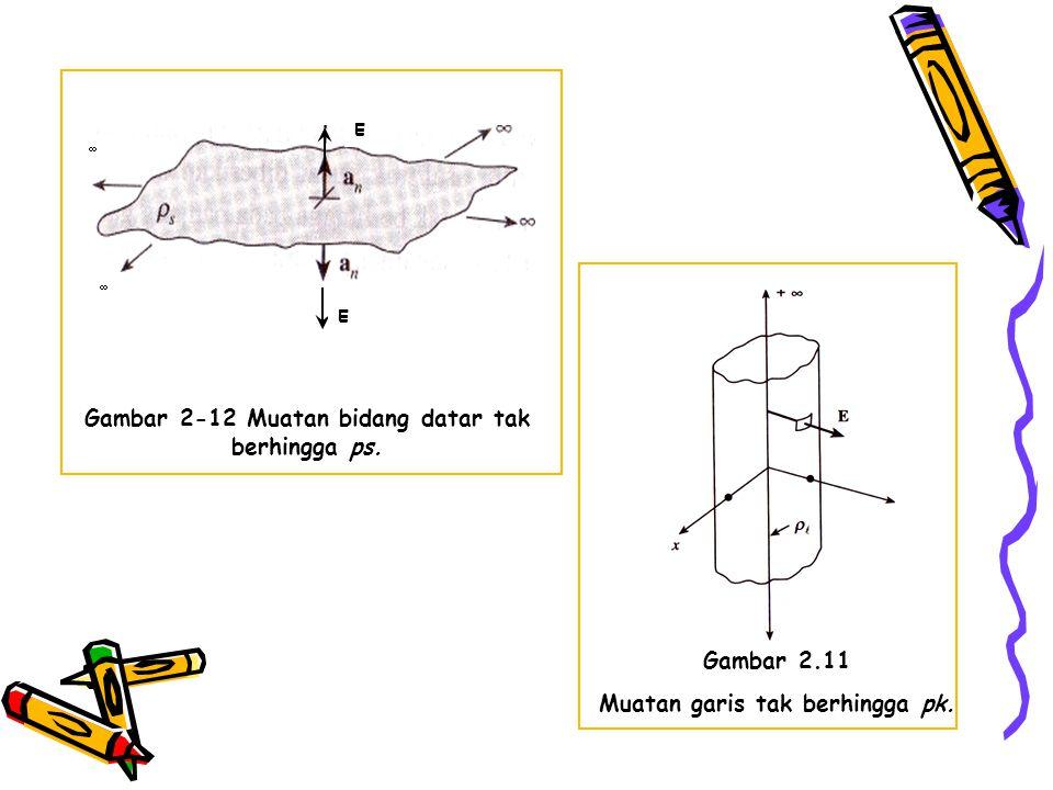 Gambar 2.11 Muatan garis tak berhingga pk. E E   Gambar 2-12 Muatan bidang datar tak berhingga ps.